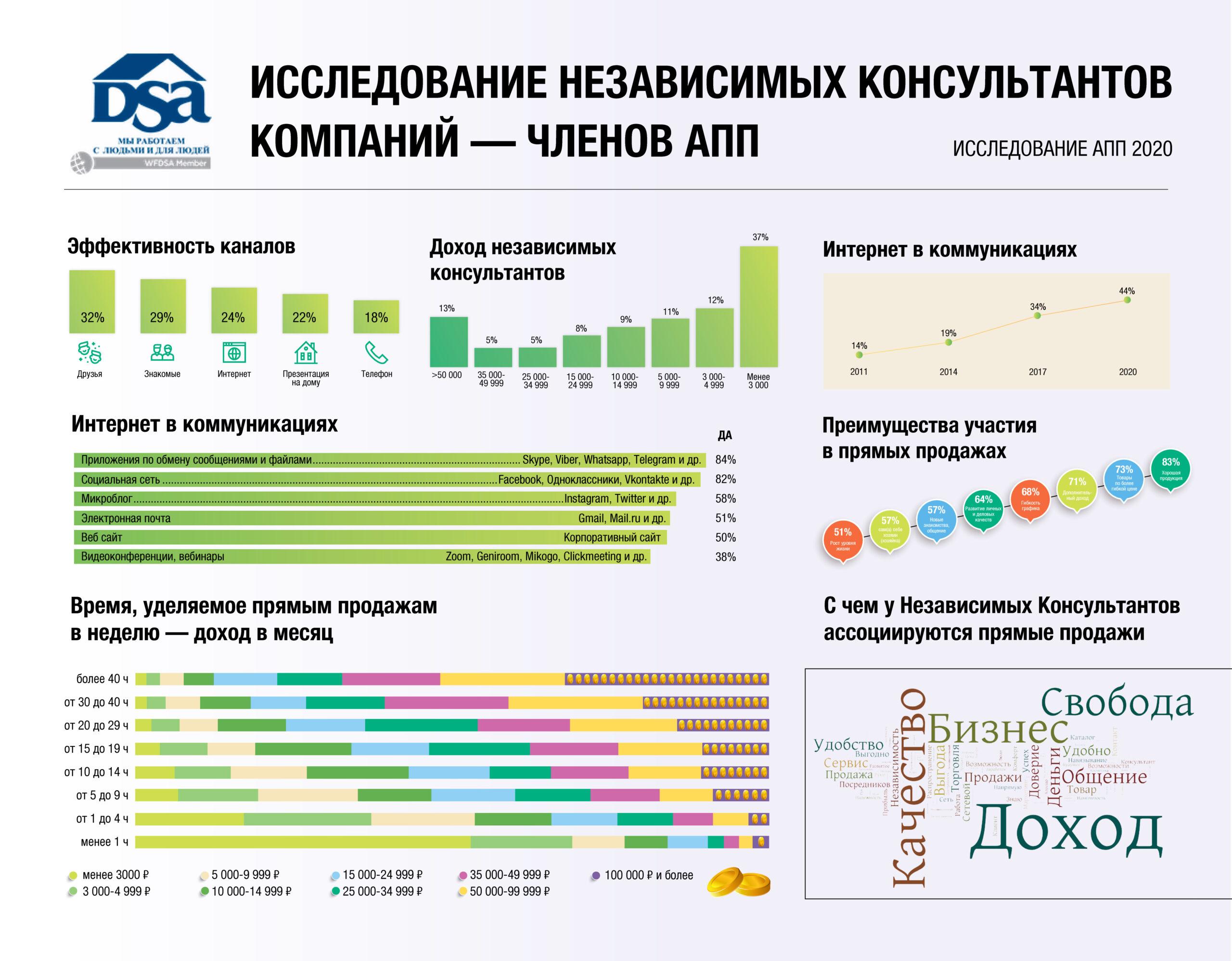Исследование независимых консультантов компаний - членов АПП