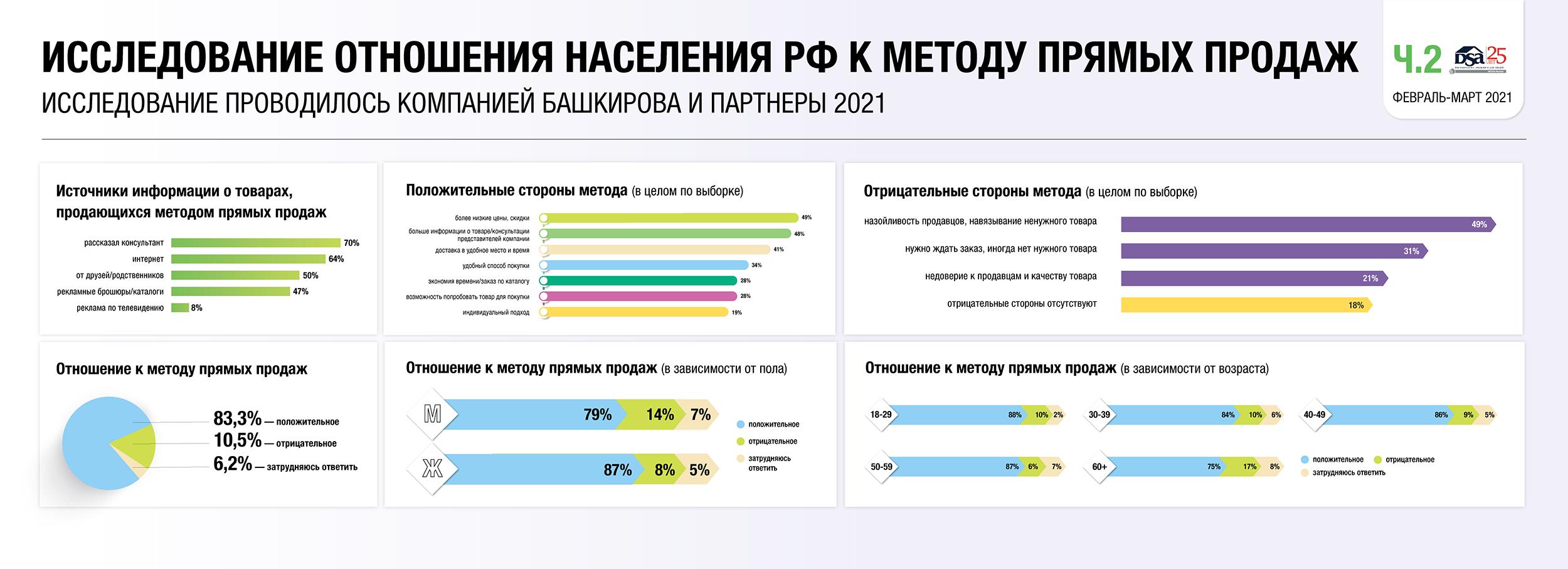 """Результаты исследования """"Отношение населения РФ к методу прямых продаж"""""""